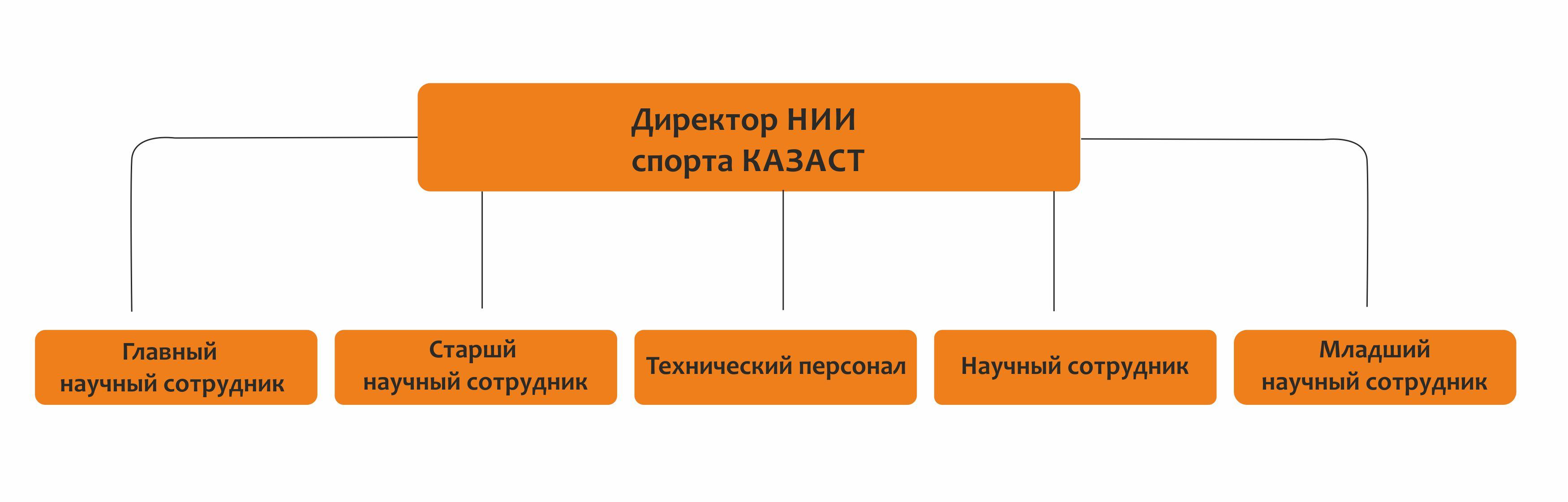 таблица нии